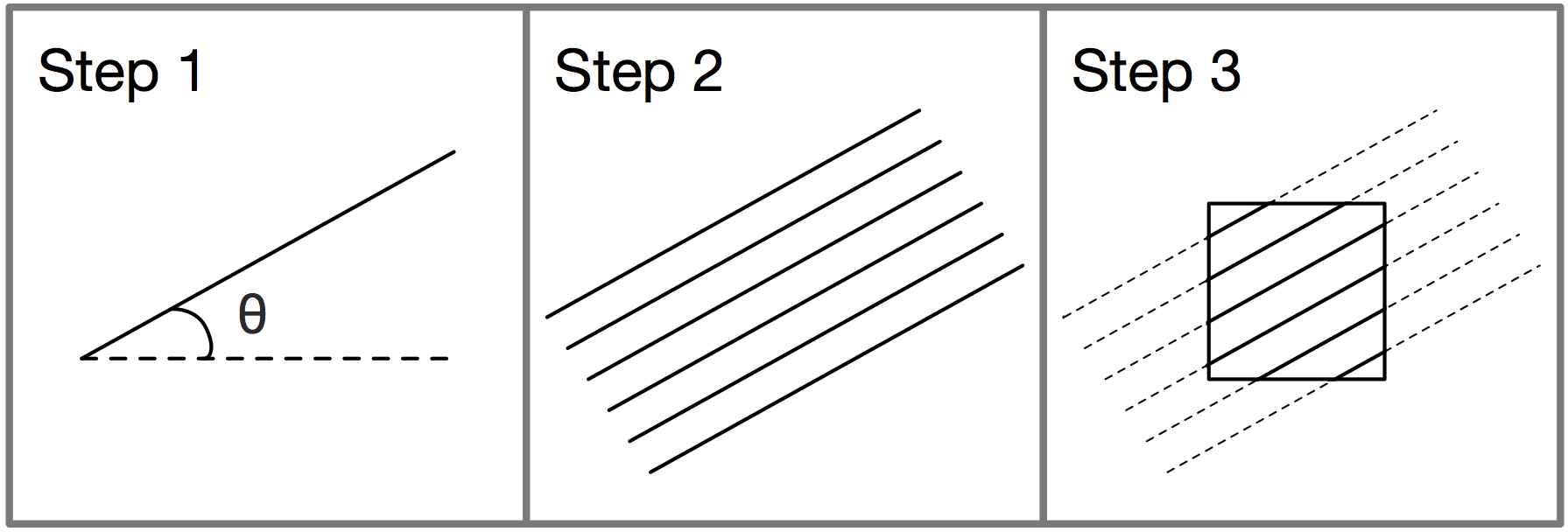 Three step technique describing generation of a single tile shown in the prior examples